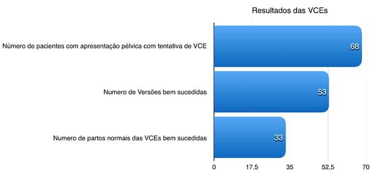 De dezembro de 2005 a novembro de 2018, 68 pacientes com bebê em apresentação pélvica foram atendidas, tendo ocorrido 94 tentativas de VCE, pois as gestantes que não tinham a primeira tentativa sem medicamentos bem sucedida eram submetidas posteriormente a outras tentativas, com tocólise e/ou analgesia.