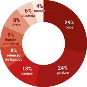 gráfico ganho de peso parto humanizado